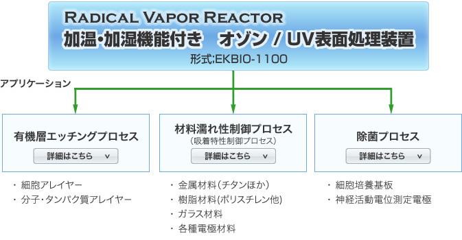 オゾン/UV表面処理装置 アプリケーション図