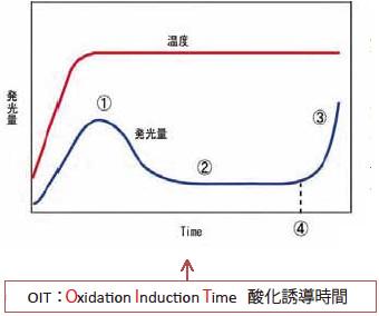 加熱測定中のデータ解析方法